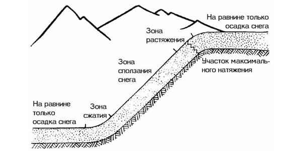 Лавины без опасности vol.2